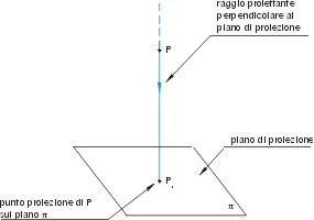 La proiezione ortogonale di una qualunque figura, piana o solida, è ...